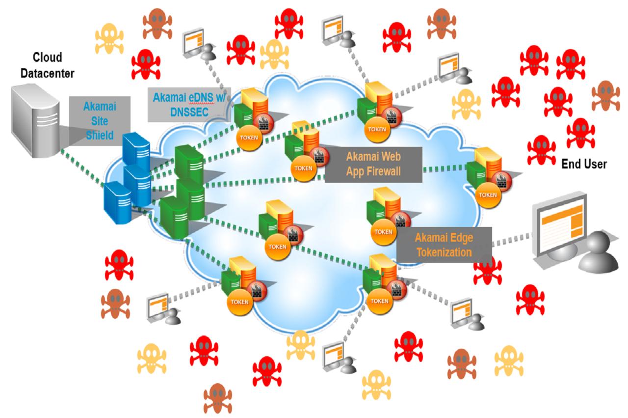 Kona DDoS Defender